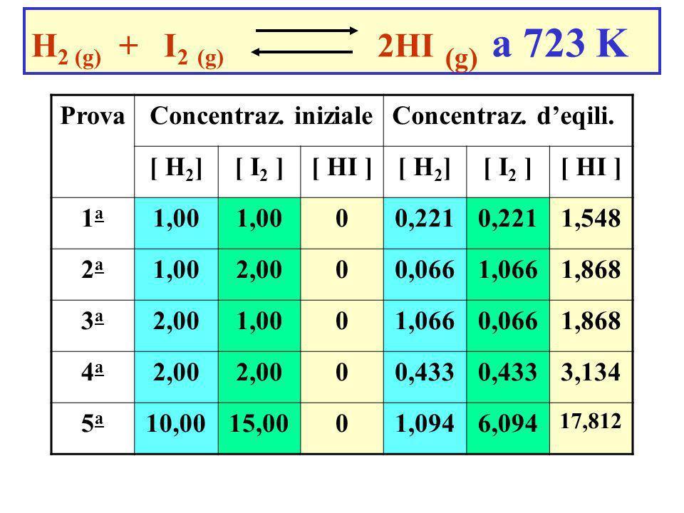 H2 (g) + I2 (g) 2HI (g) a 723 K Prova [ H2] [ I2 ] [ HI ] 1a 1,00